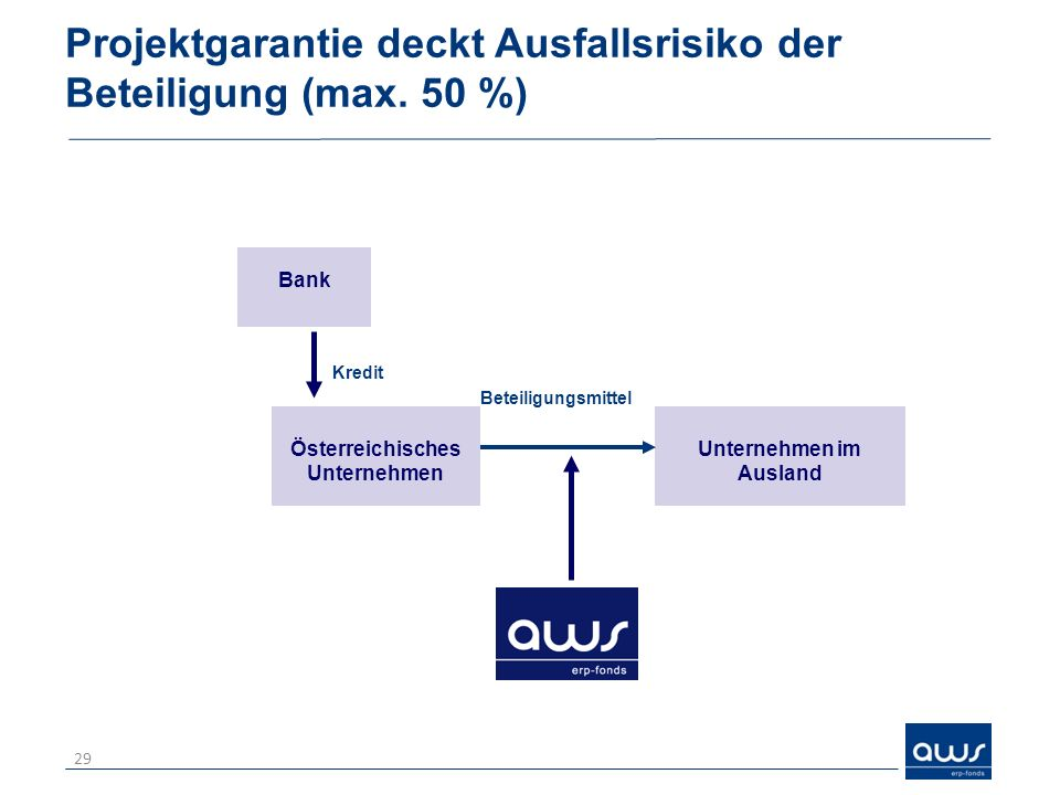 Projektgarantie deckt Ausfallsrisiko der Beteiligung (max. 50 %)