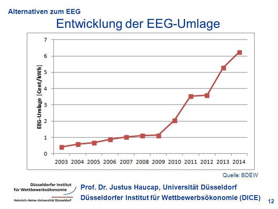 Entwicklung der EEG-Umlage