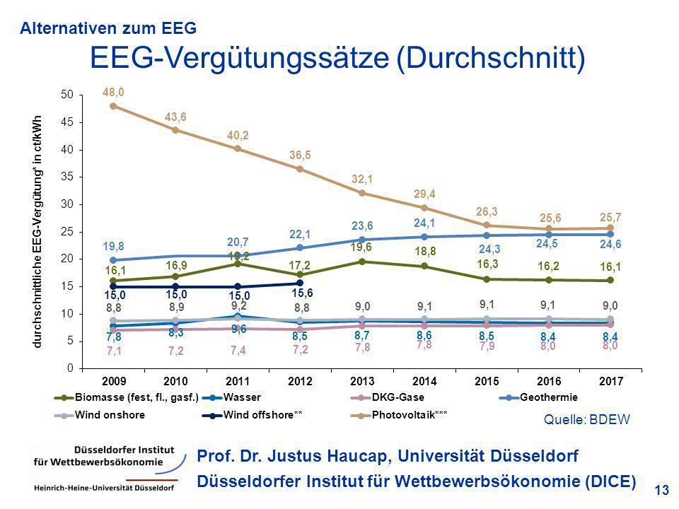EEG-Vergütungssätze (Durchschnitt)