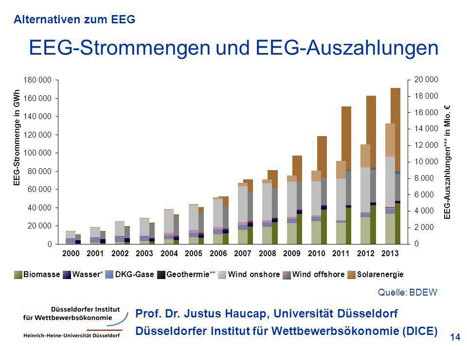 EEG-Strommengen und EEG-Auszahlungen