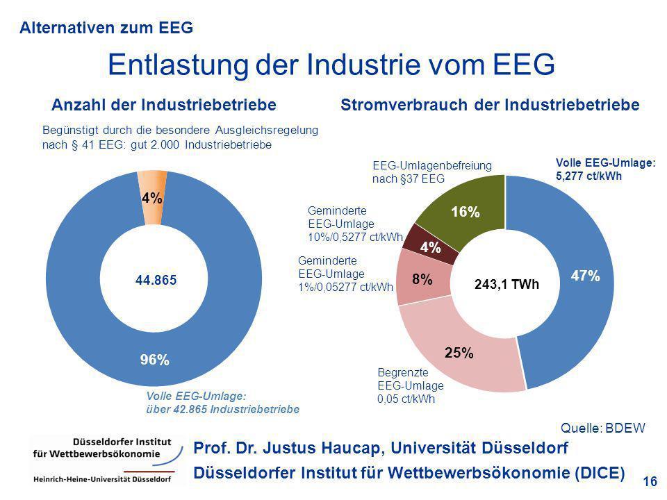 Entlastung der Industrie vom EEG