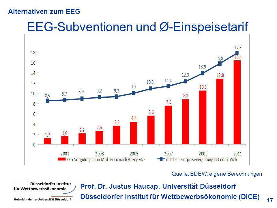 EEG-Subventionen und Ø-Einspeisetarif
