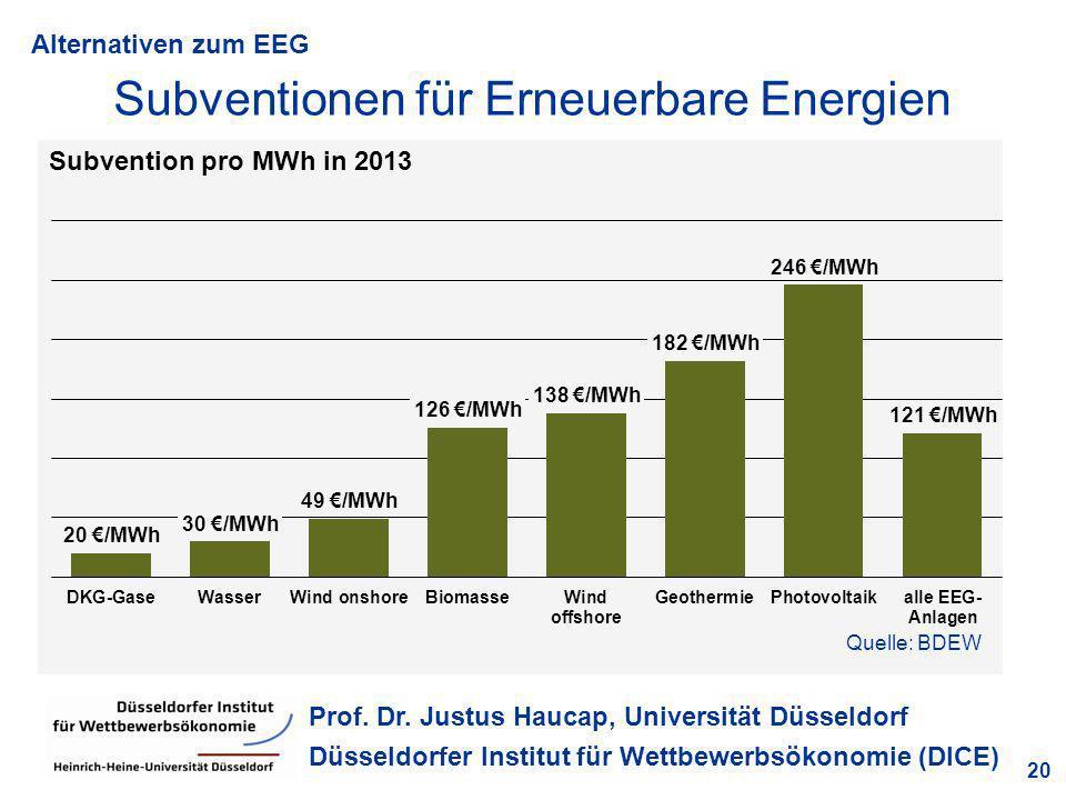 Subventionen für Erneuerbare Energien