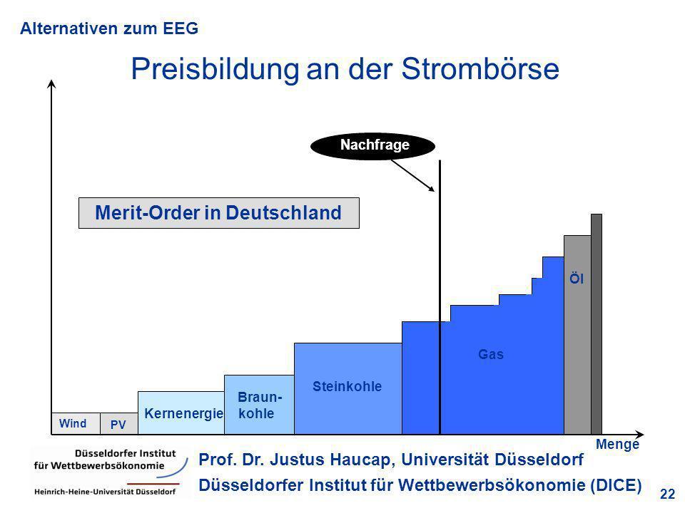 Merit-Order in Deutschland