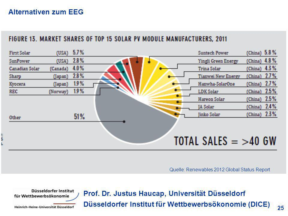 Quelle: Renewables 2012 Global Status Report