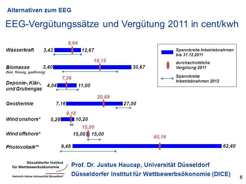 EEG-Vergütungssätze und Vergütung 2011 in cent/kwh