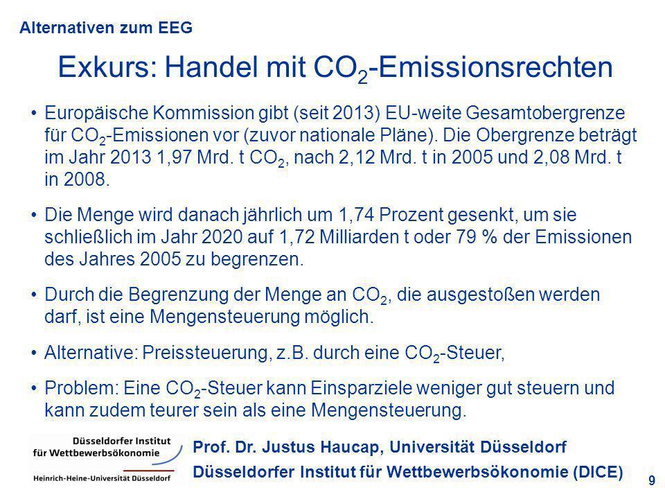 Exkurs: Handel mit CO2-Emissionsrechten
