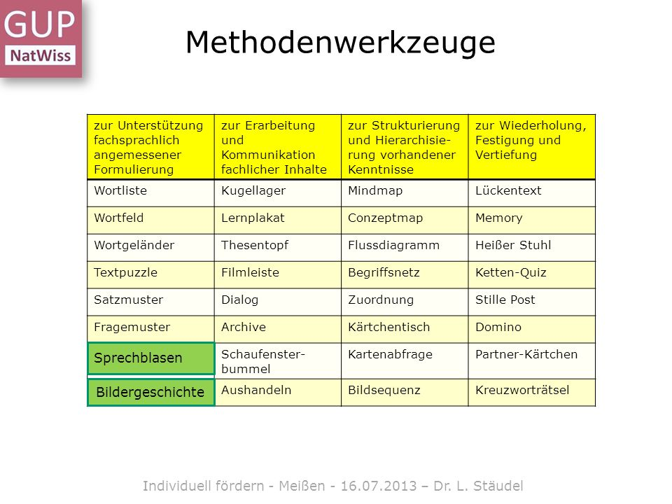 Individuell fördern - Meißen - 16.07.2013 – Dr. L. Stäudel