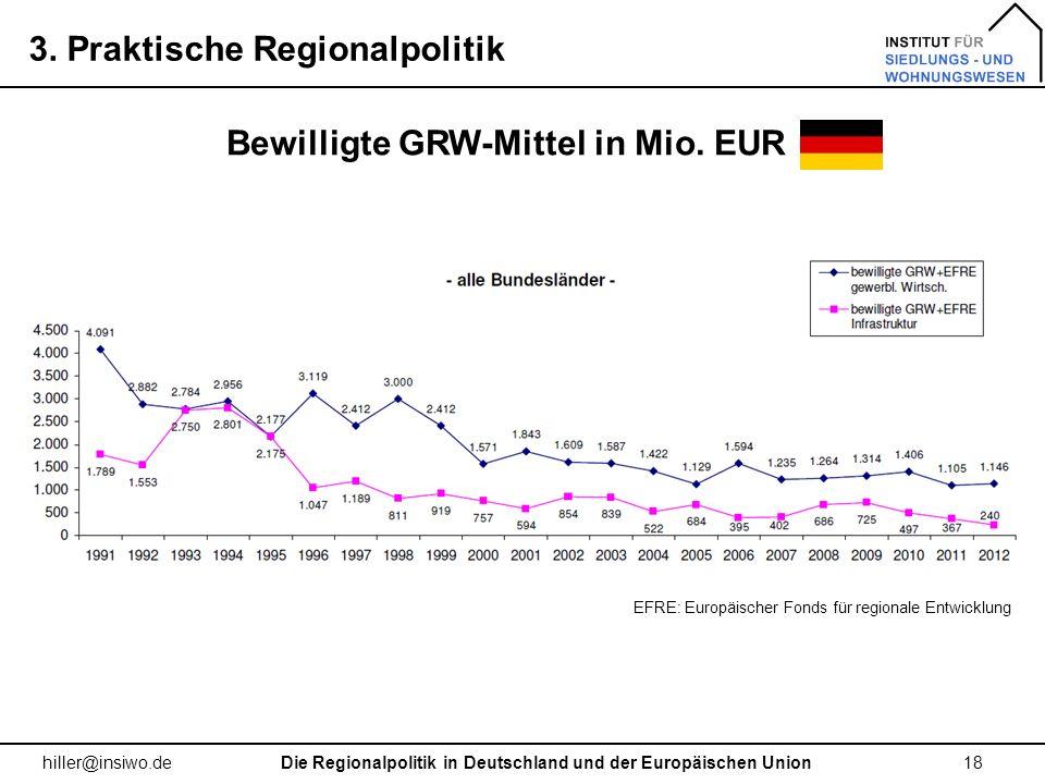 Bewilligte GRW-Mittel in Mio. EUR
