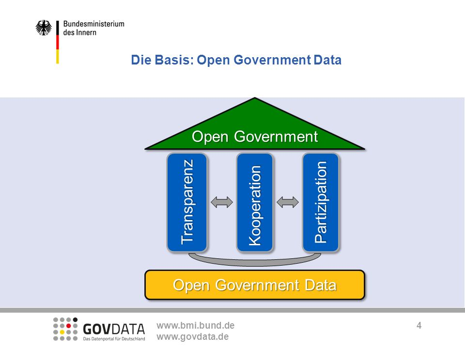 Die Basis: Open Government Data