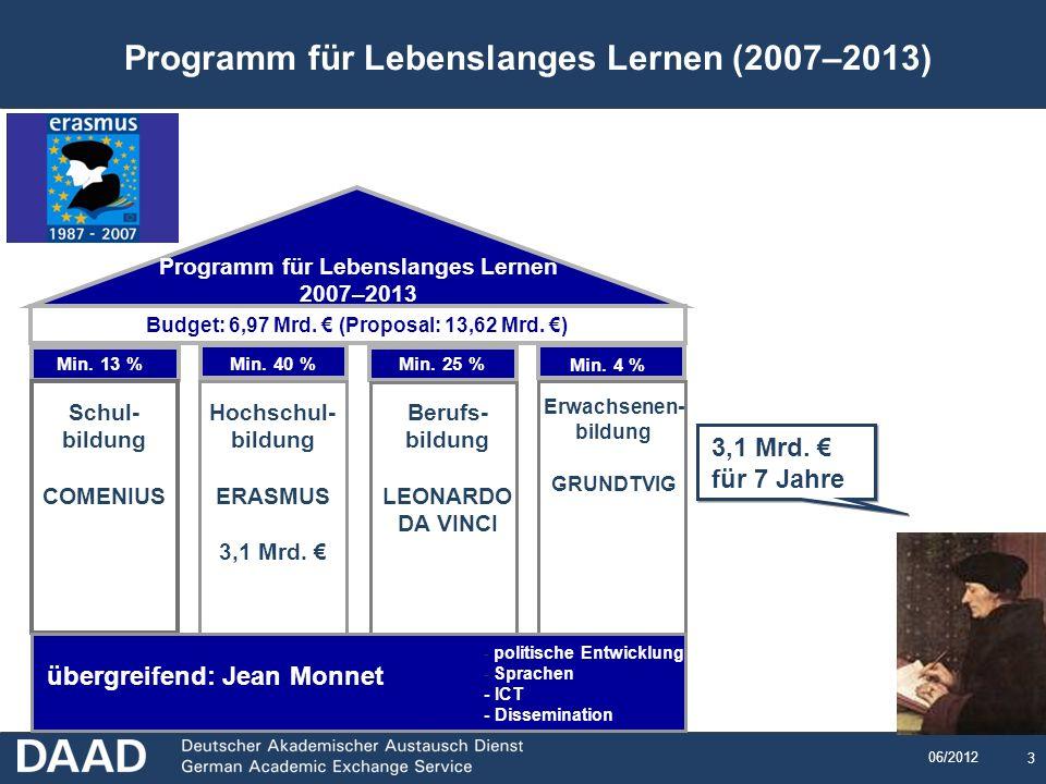 Programm für Lebenslanges Lernen (2007–2013)