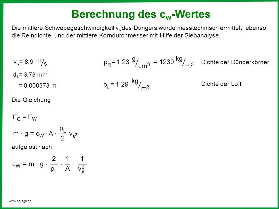 Berechnung des cw-Wertes