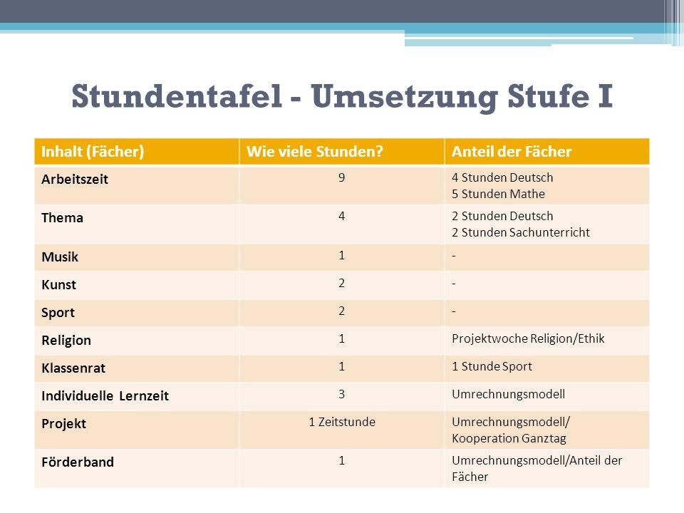 Stundentafel - Umsetzung Stufe I