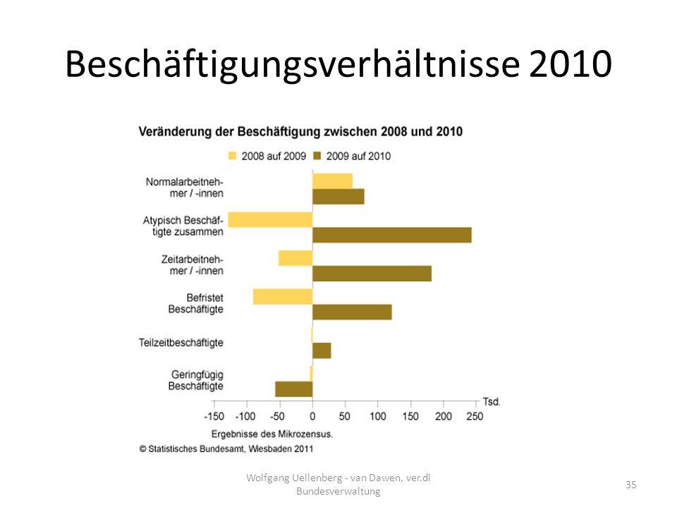 Beschäftigungsverhältnisse 2010