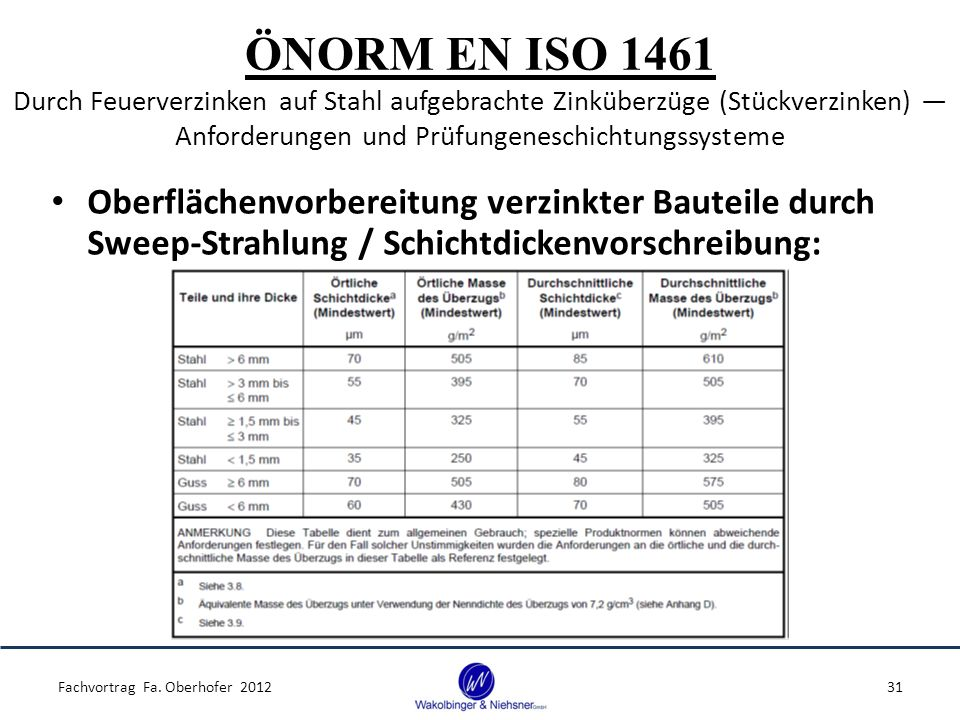 ÖNORM EN ISO 1461 Durch Feuerverzinken auf Stahl aufgebrachte Zinküberzüge (Stückverzinken) ― Anforderungen und Prüfungeneschichtungssysteme