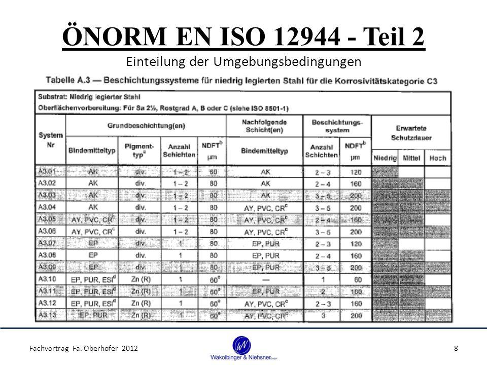 ÖNORM EN ISO 12944 - Teil 2 Einteilung der Umgebungsbedingungen