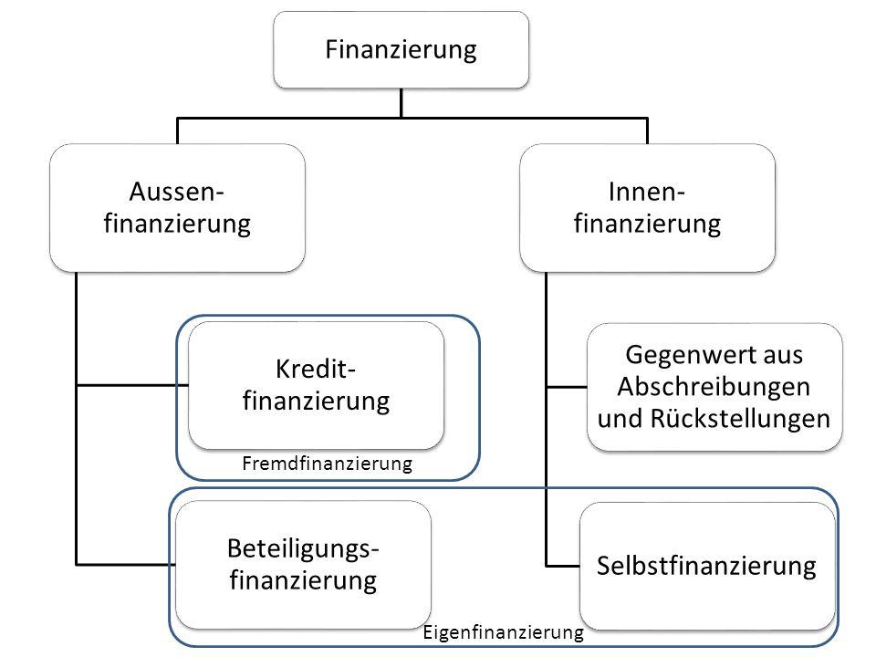 Beteiligungs- finanzierung Innen- finanzierung