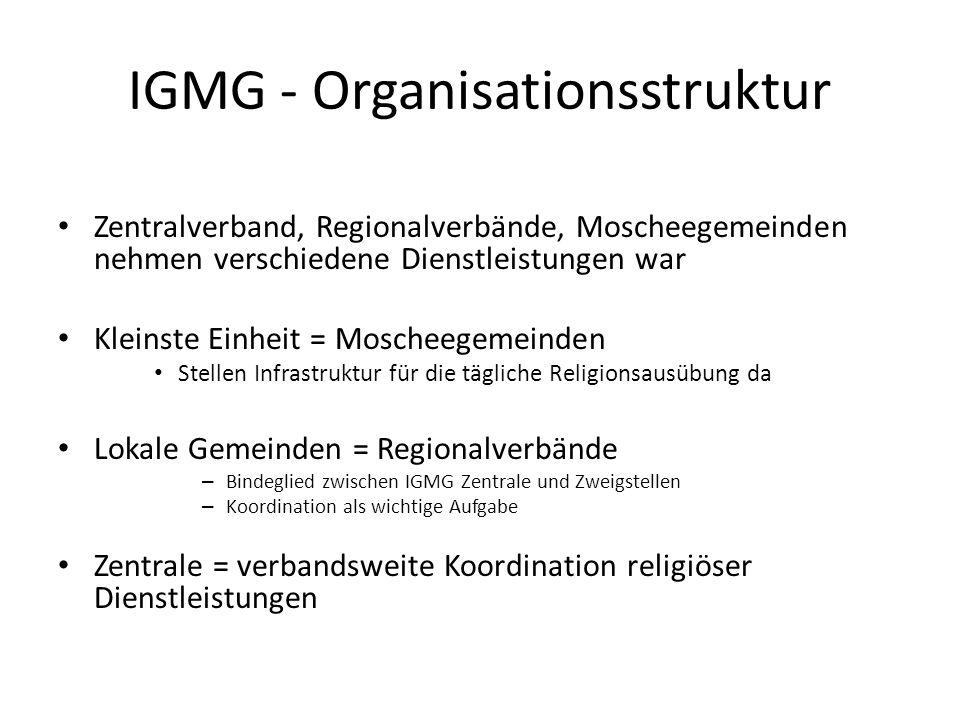 IGMG - Organisationsstruktur