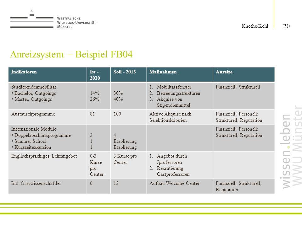 Anreizsystem – Beispiel FB04