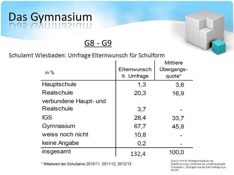 Das Gymnasium G8 - G9. Schulamt Wiesbaden: Umfrage Elternwunsch für Schulform.