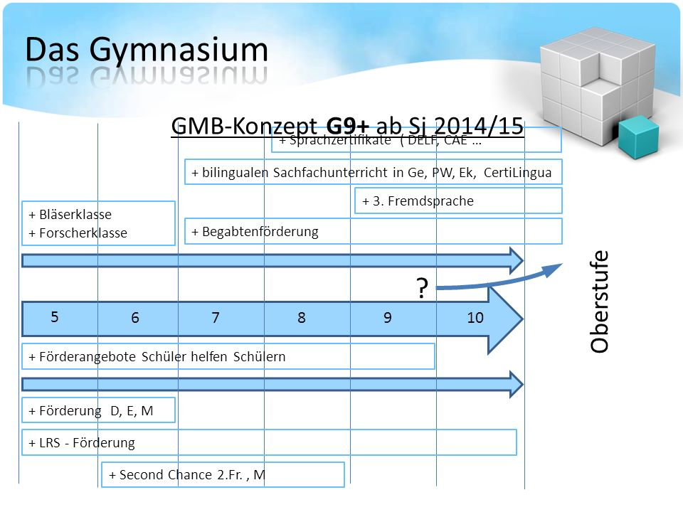 Das Gymnasium GMB-Konzept G9+ ab Sj 2014/15 Oberstufe 5 6 7 8 9 10