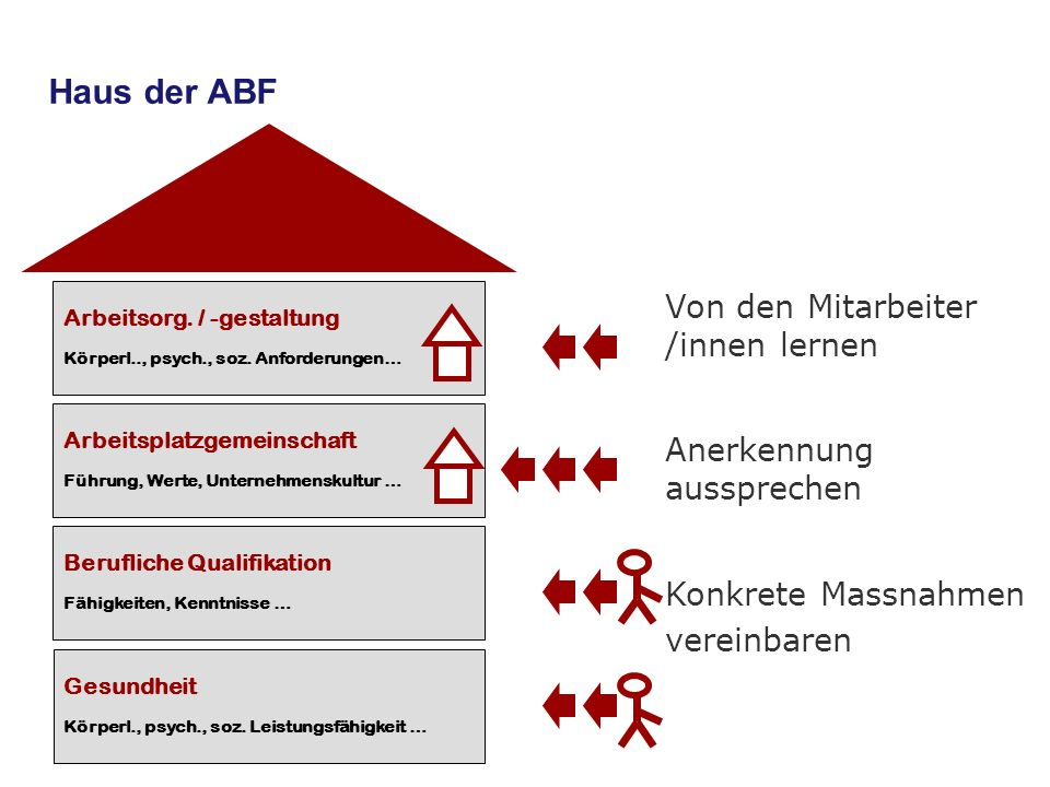 Haus der ABF Von den Mitarbeiter /innen lernen Anerkennung aussprechen