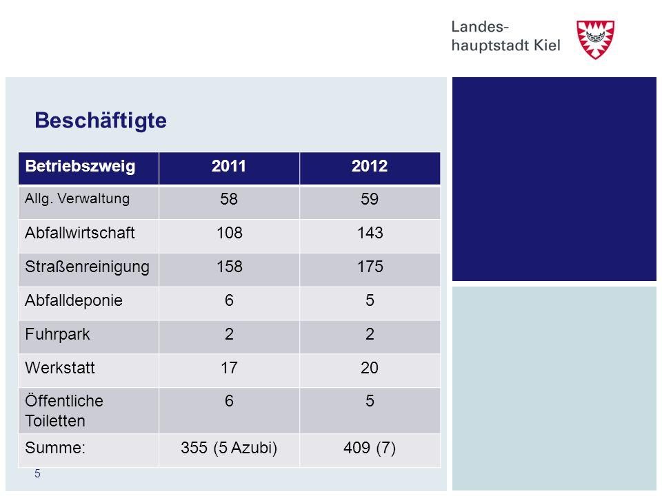 Beschäftigte Betriebszweig 2011 2012 58 59 Abfallwirtschaft 108 143
