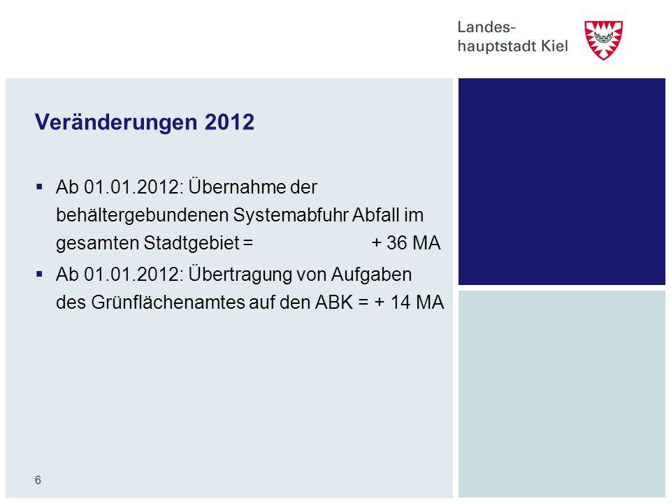 Veränderungen 2012 Ab 01.01.2012: Übernahme der behältergebundenen Systemabfuhr Abfall im gesamten Stadtgebiet = + 36 MA.