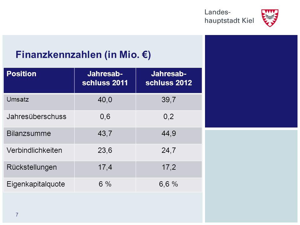 Finanzkennzahlen (in Mio. €)