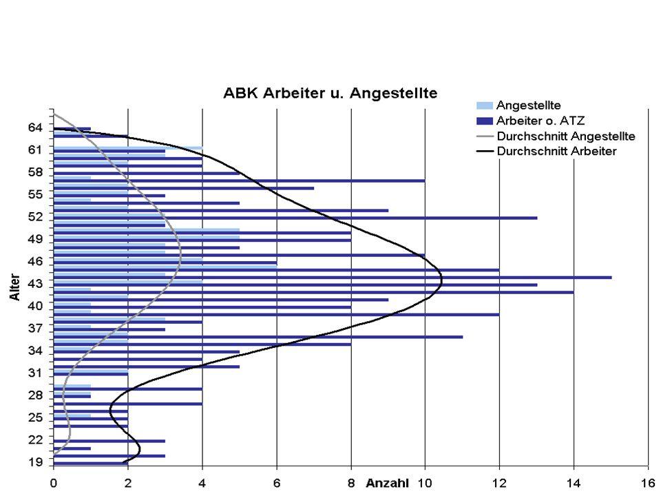 Altersstruktur im ABK