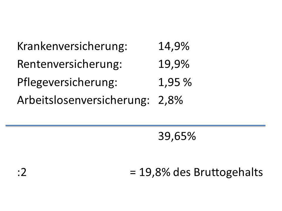 Krankenversicherung: 14,9% Rentenversicherung: 19,9% Pflegeversicherung: 1,95 % Arbeitslosenversicherung: 2,8% 39,65% :2 = 19,8% des Bruttogehalts