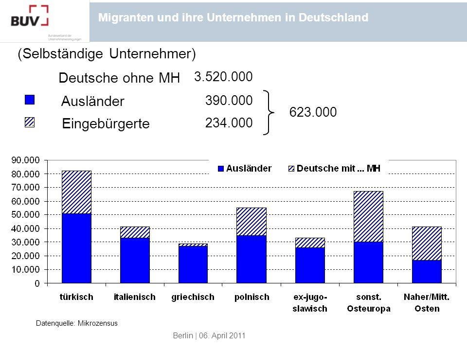 Migranten und ihre Unternehmen in Deutschland