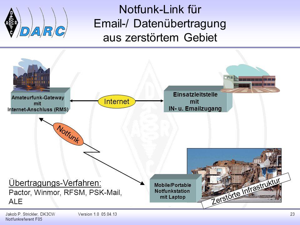 Notfunk-Link für Email-/ Datenübertragung aus zerstörtem Gebiet