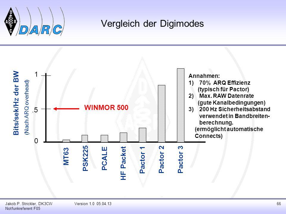 Vergleich der Digimodes