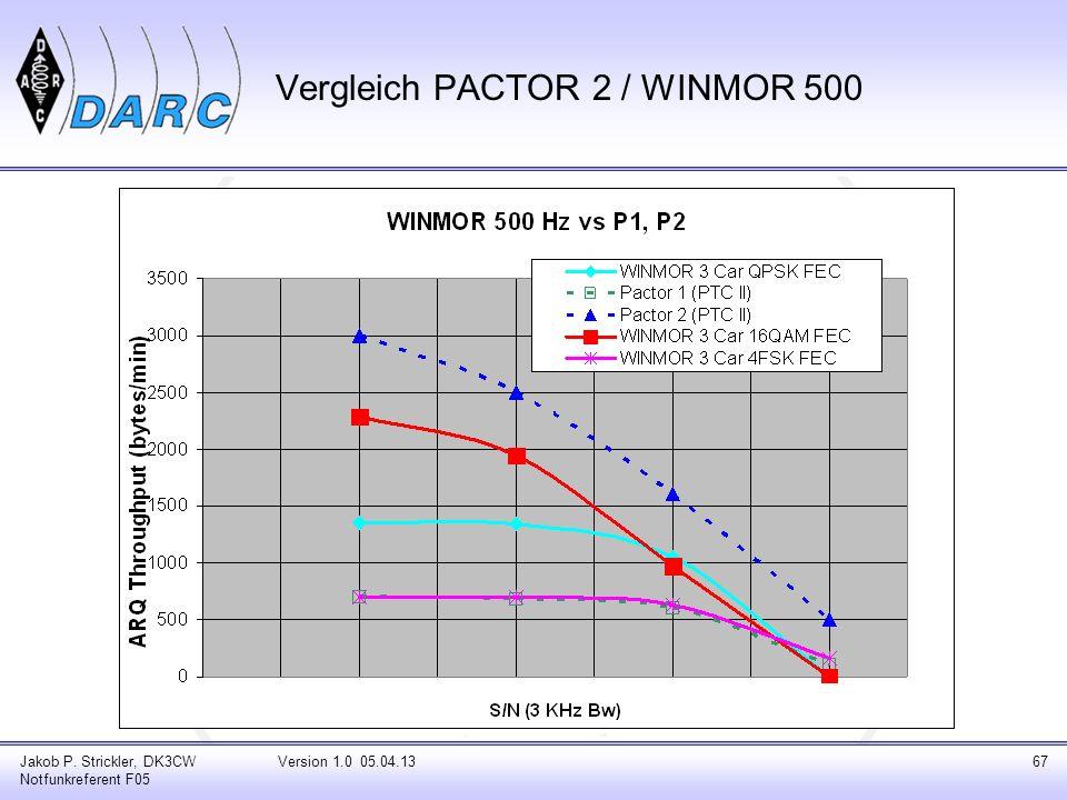 Vergleich PACTOR 2 / WINMOR 500