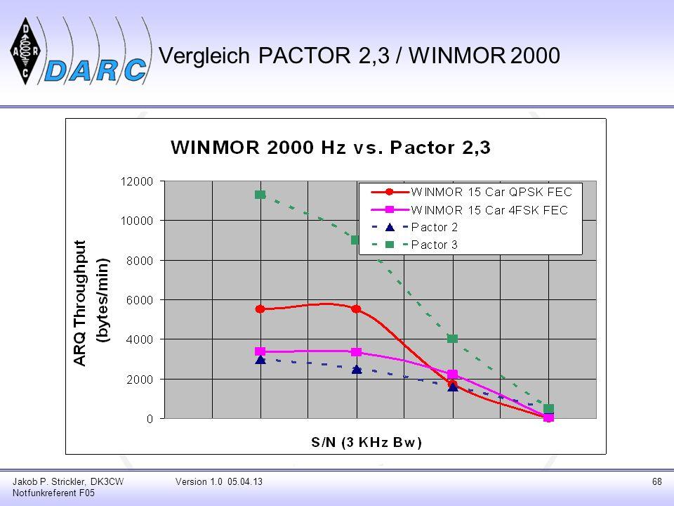 Vergleich PACTOR 2,3 / WINMOR 2000
