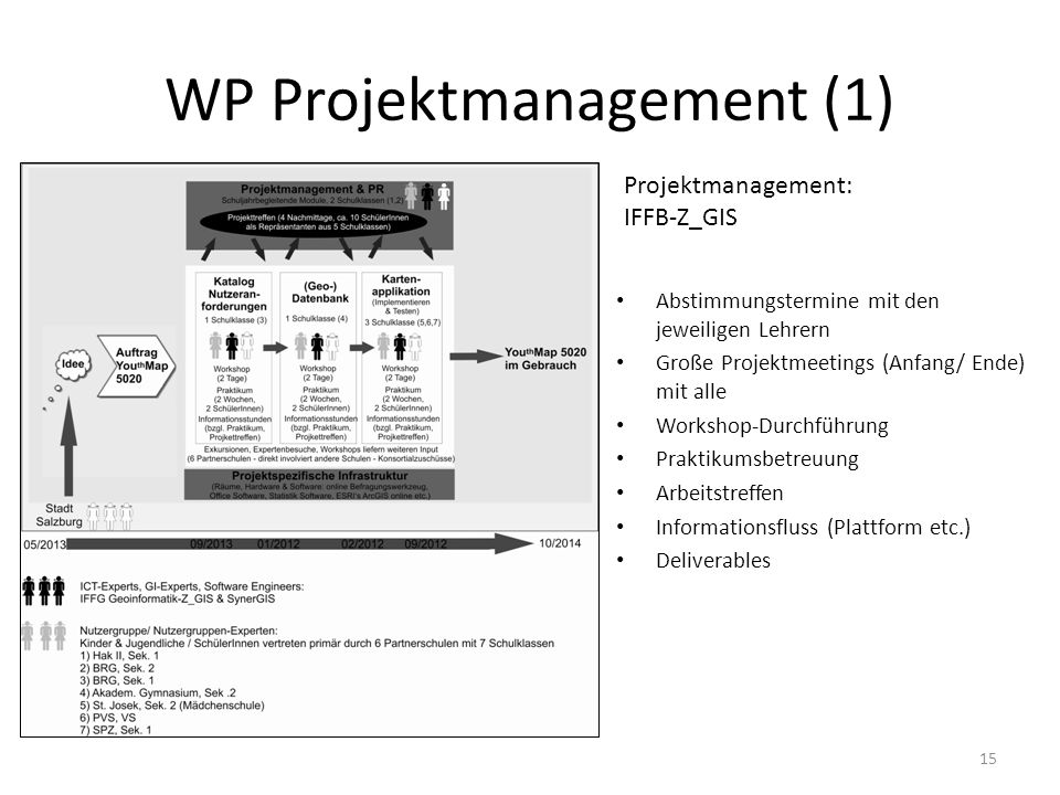 WP Projektmanagement (1)
