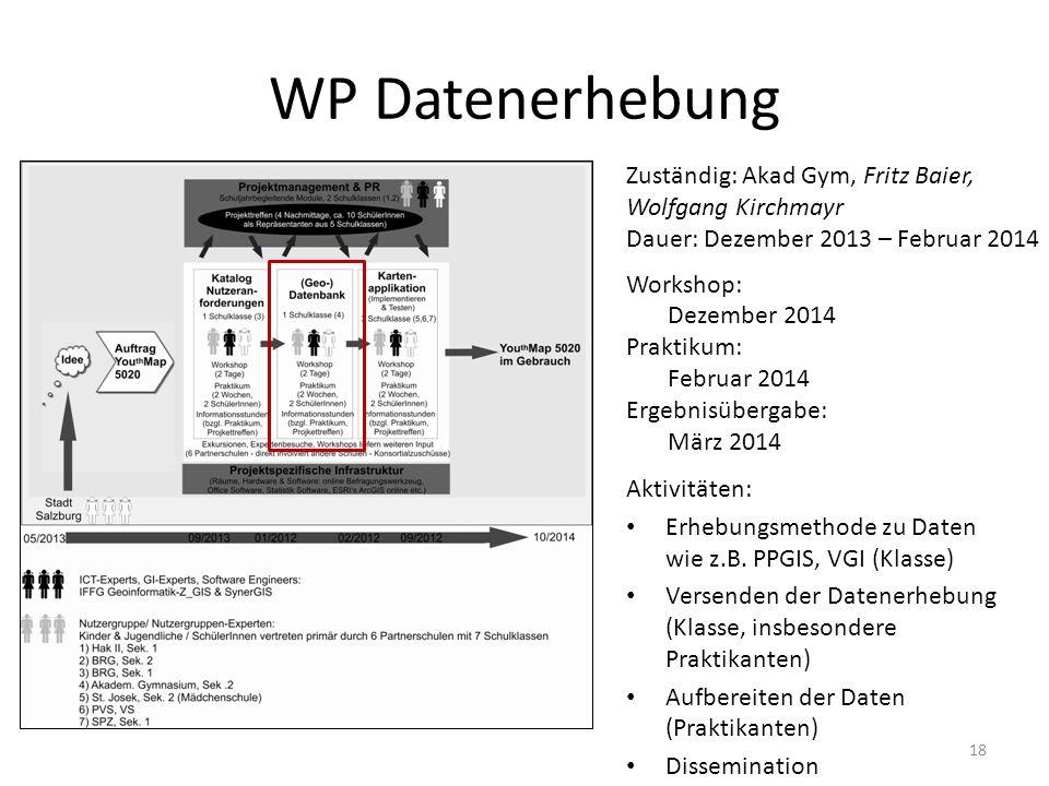 WP Datenerhebung Zuständig: Akad Gym, Fritz Baier, Wolfgang Kirchmayr