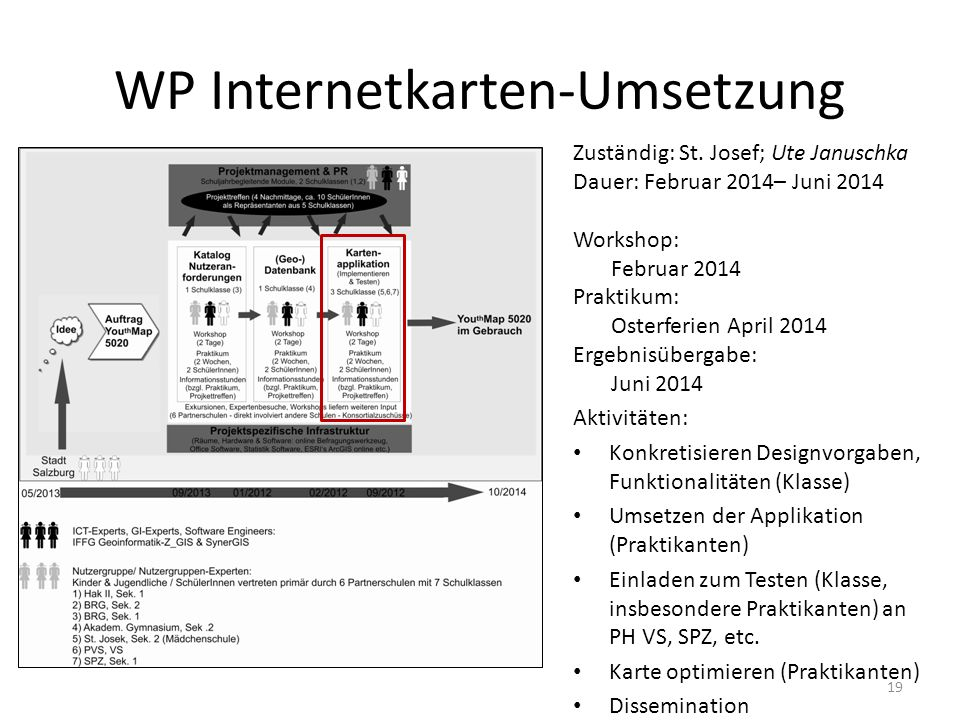 WP Internetkarten-Umsetzung
