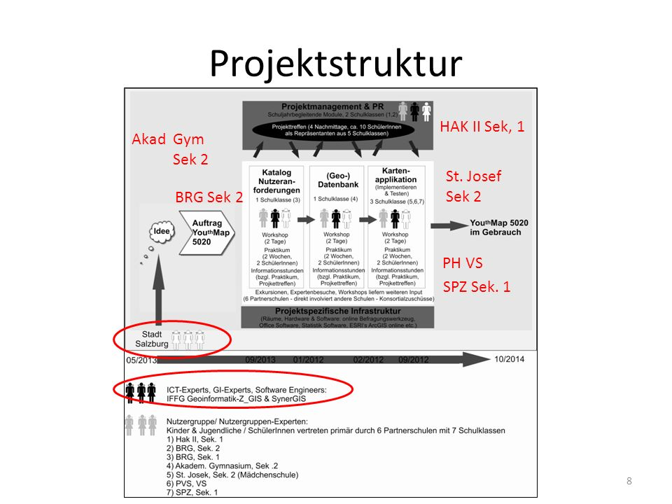 Projektstruktur HAK II Sek, 1 Akad Gym Sek 2 St. Josef Sek 2 BRG Sek 2