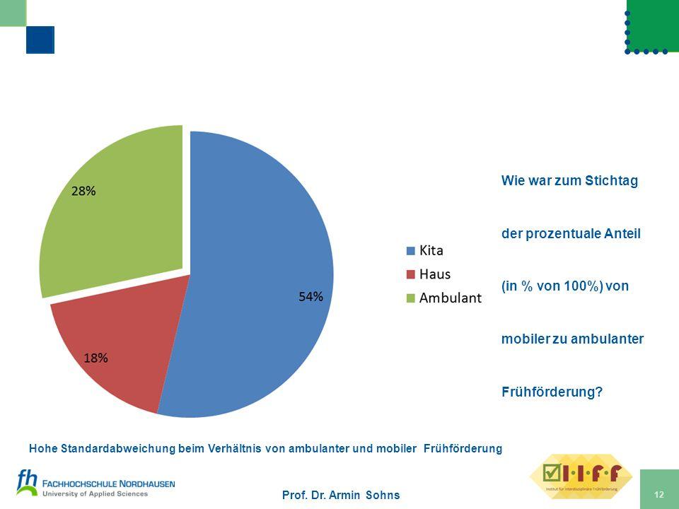 Wie war zum Stichtag der prozentuale Anteil (in % von 100%) von mobiler zu ambulanter Frühförderung