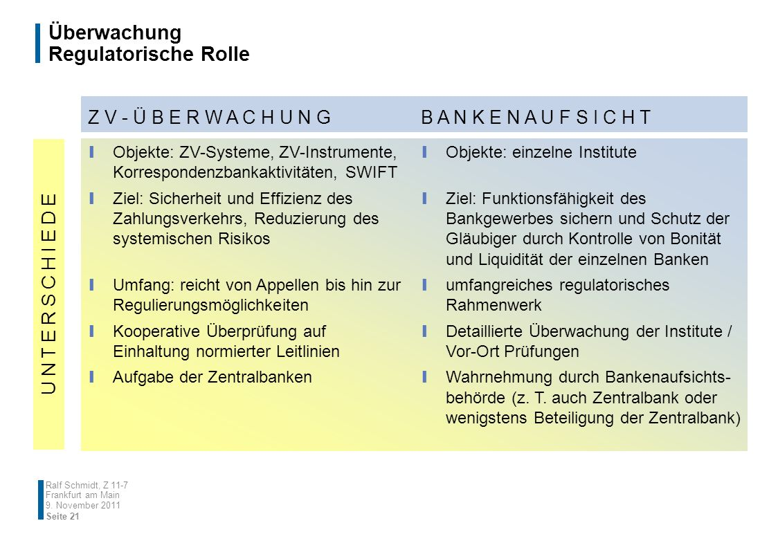 Überwachung Regulatorische Rolle