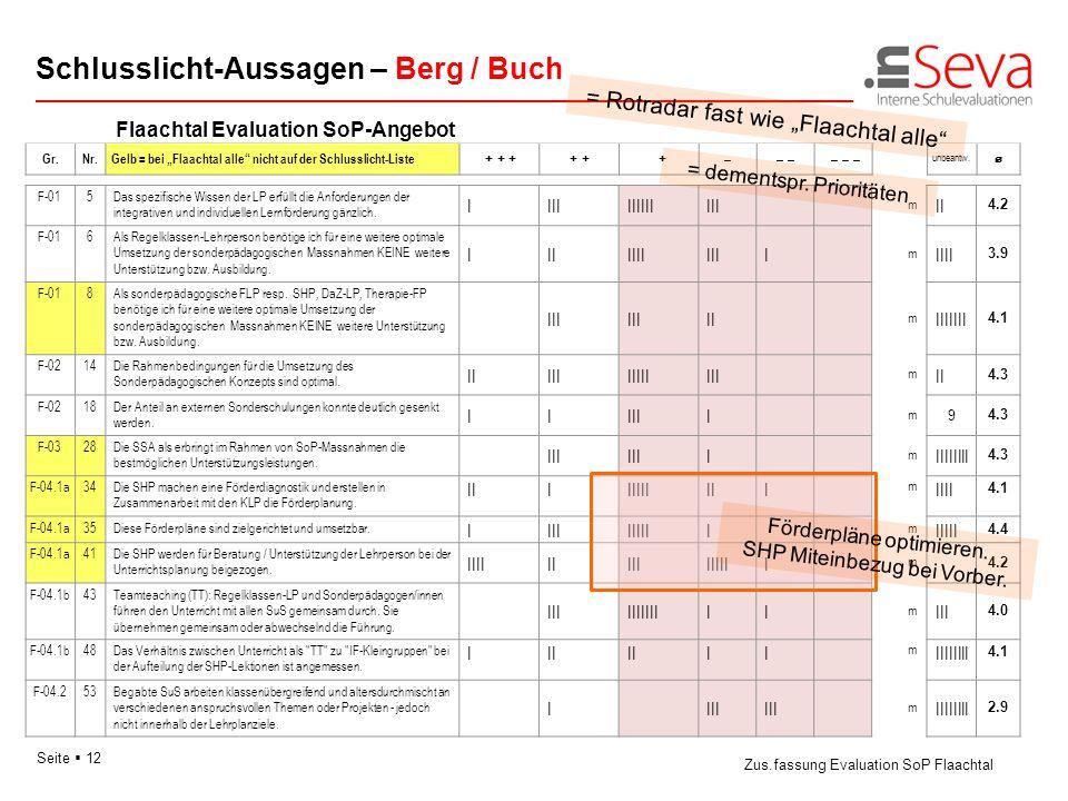 Schlusslicht-Aussagen – Berg / Buch
