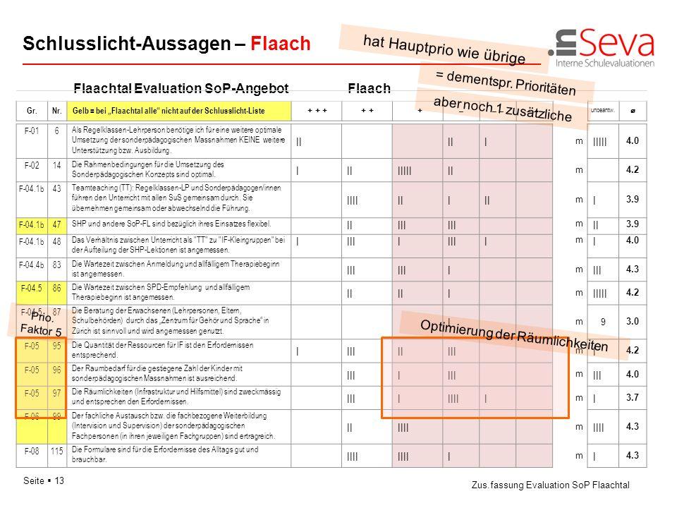 Schlusslicht-Aussagen – Flaach