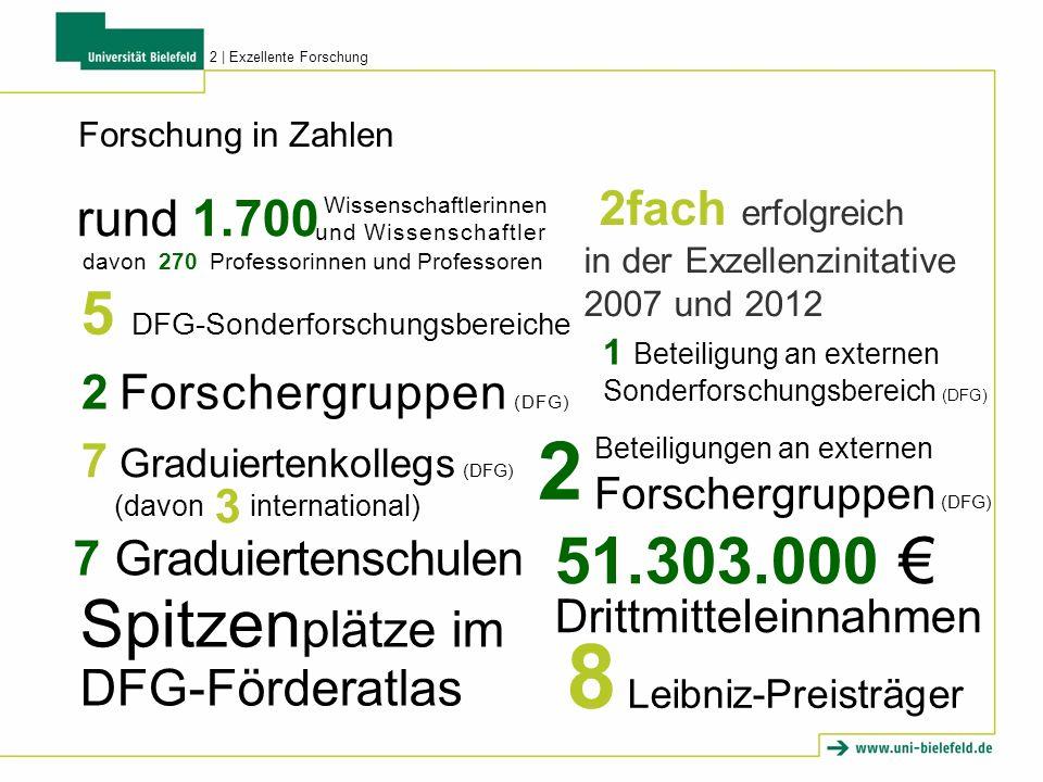 8 Leibniz-Preisträger 2 Spitzenplätze im DFG-Förderatlas