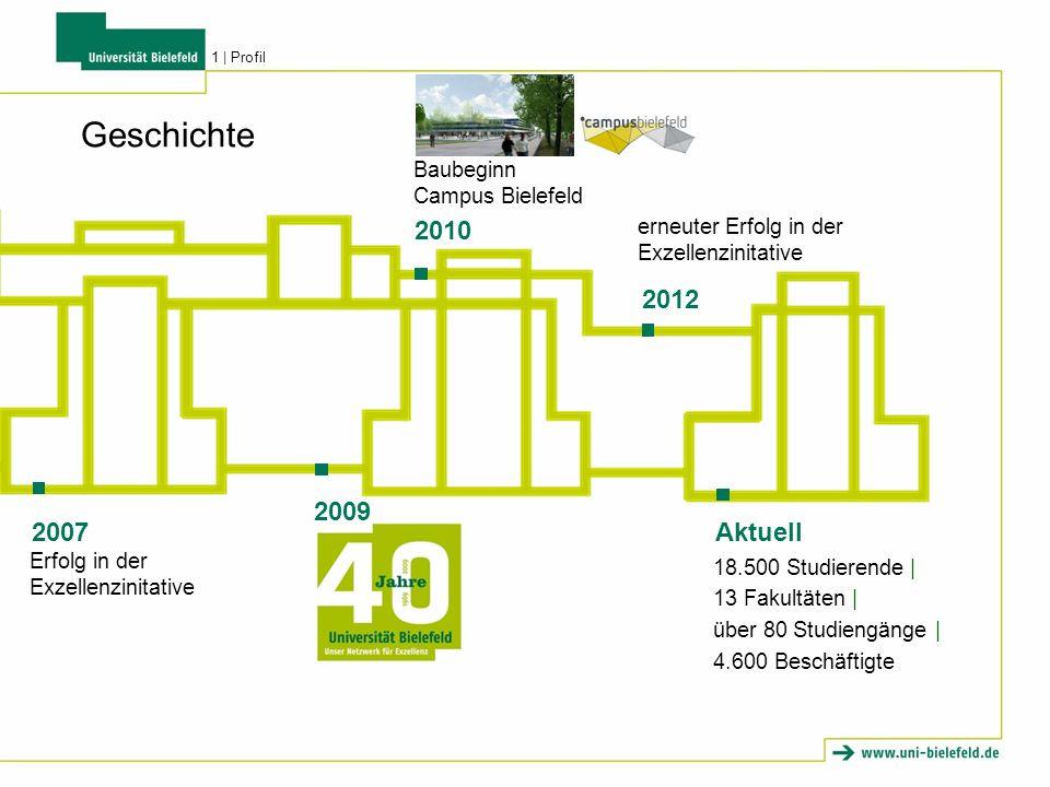 Geschichte 2010 2012 2009 2007 Aktuell Baubeginn Campus Bielefeld