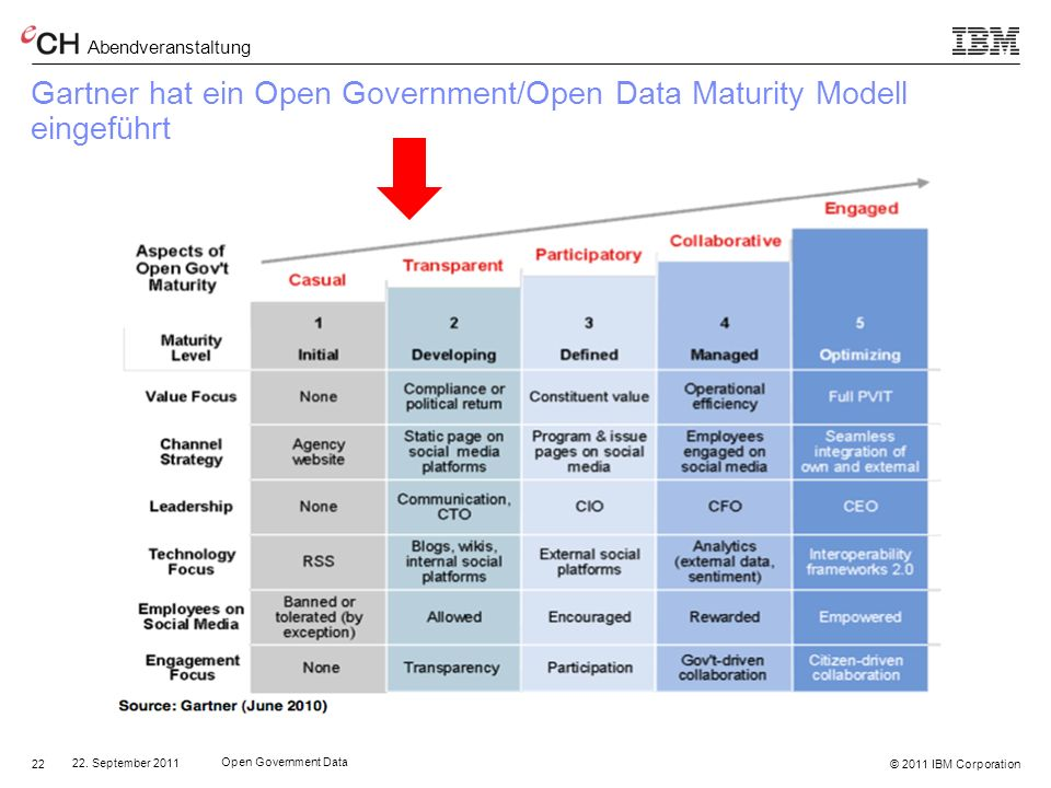 Gartner hat ein Open Government/Open Data Maturity Modell eingeführt