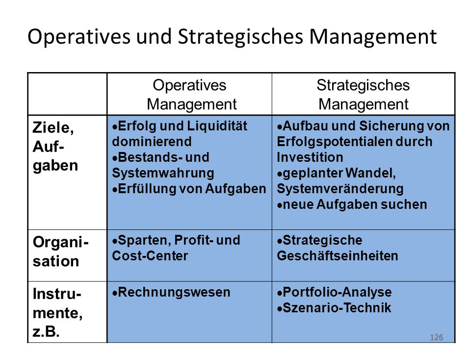 Operatives und Strategisches Management