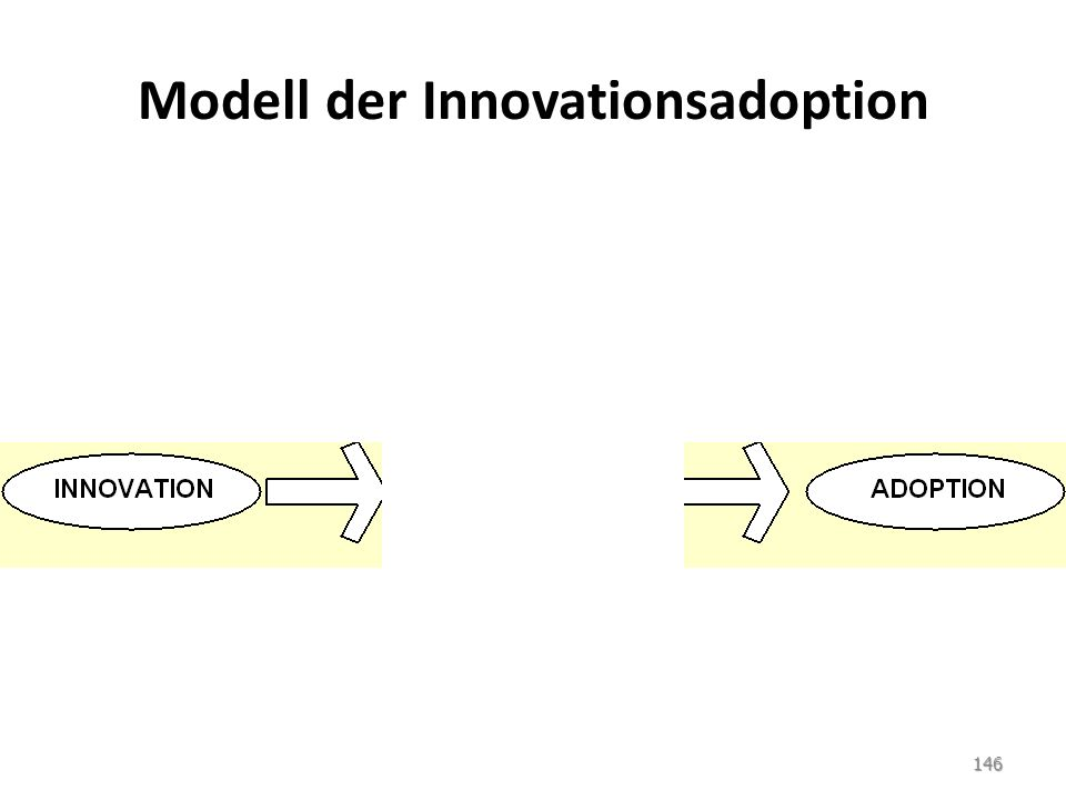 Modell der Innovationsadoption