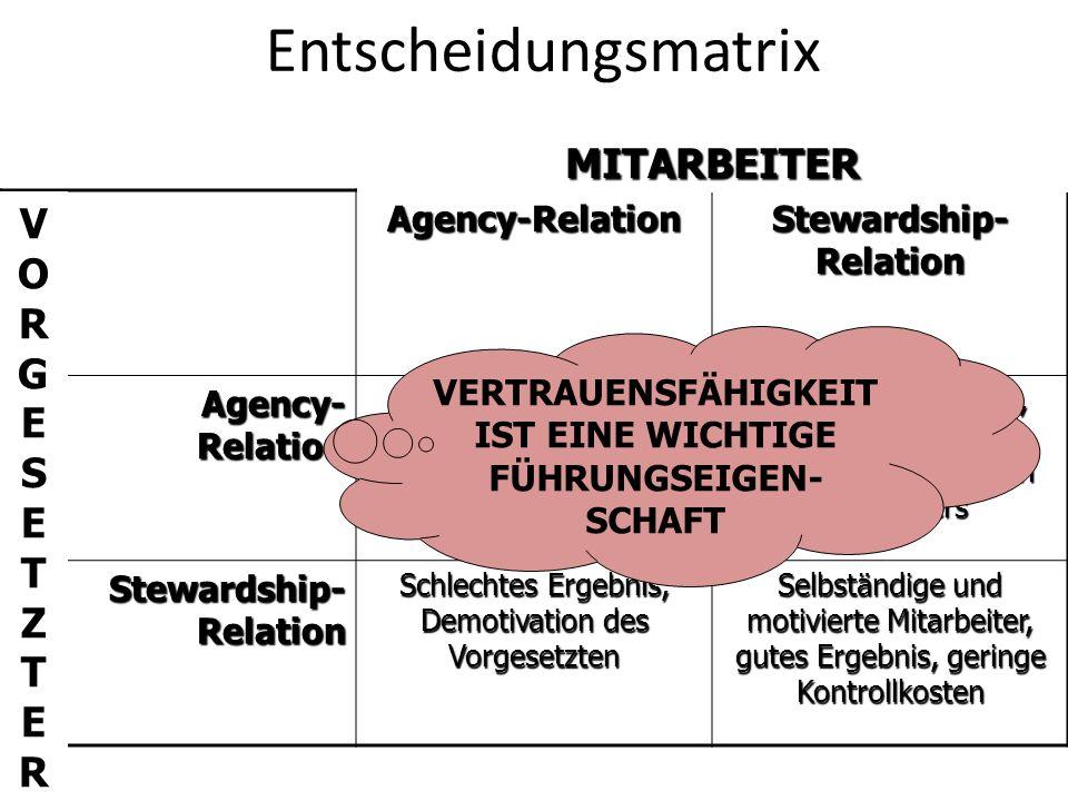 Entscheidungsmatrix MITARBEITER VORGESETZTER Agency-Relation